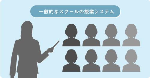 一般的なスクールの授業システム イメージ